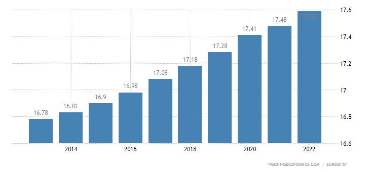 Netherlands Population