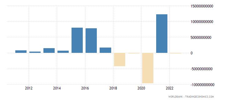netherlands portfolio equity net inflows bop us dollar wb data