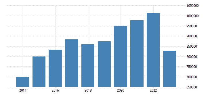 netherlands portfolio investment assets financial account debt securities eurostat data