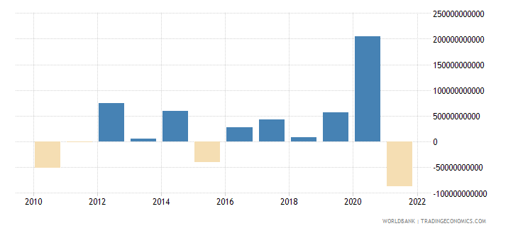 netherlands portfolio investment excluding lcfar bop us dollar wb data