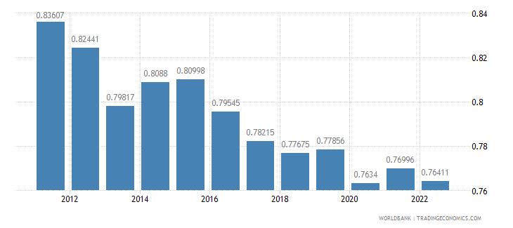 netherlands ppp conversion factor gdp lcu per international dollar wb data