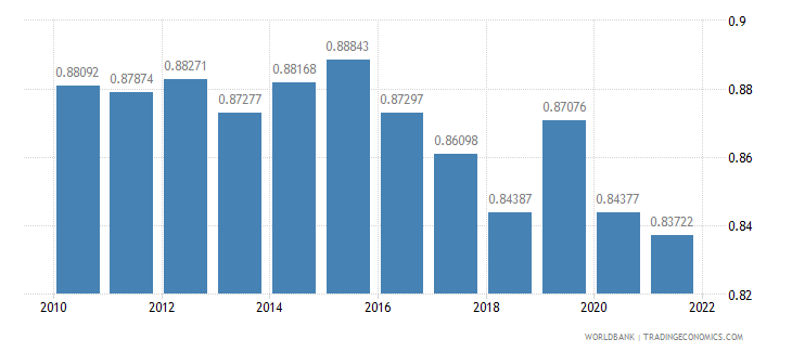 netherlands ppp conversion factor private consumption lcu per international dollar wb data
