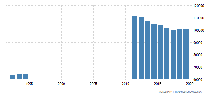 netherlands primary education teachers wb data