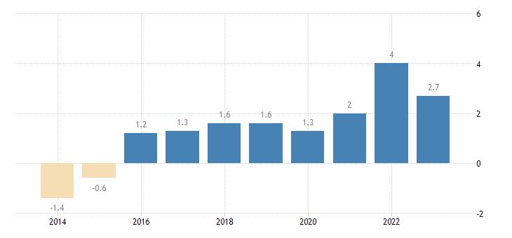 netherlands private sector credit flow loans households eurostat data