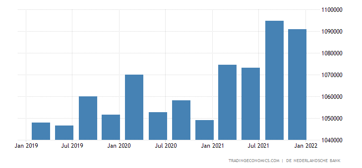 Netherlands Private Sector Credit