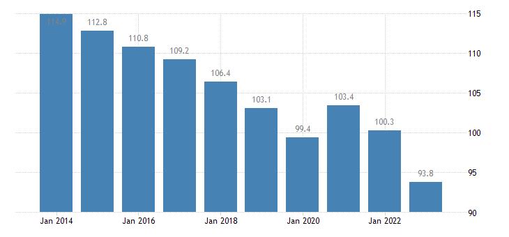 netherlands private sector debt loans households eurostat data