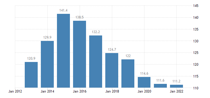 netherlands private sector debt loans non financial corporations eurostat data