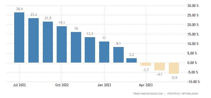 Netherlands Producer Prices Change