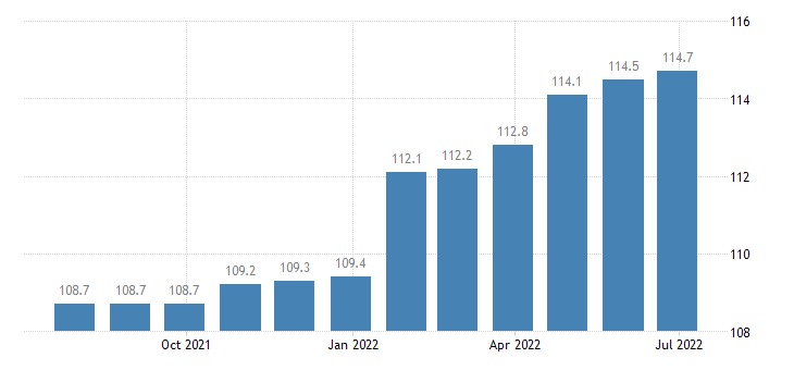 netherlands producer prices in industry manufacture of machinery equipment n e c eurostat data