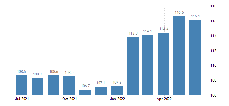 netherlands producer prices in industry other processing preserving of fruit vegetables eurostat data