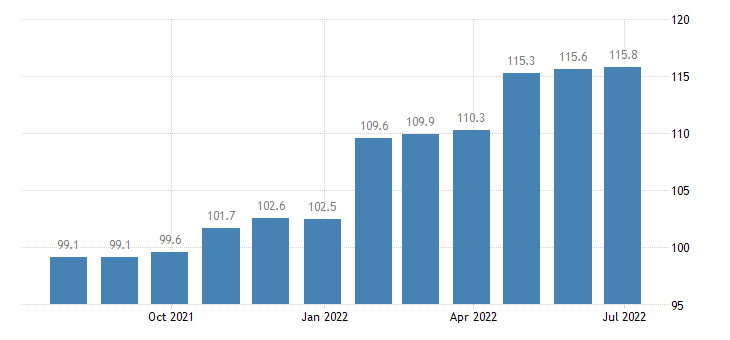 netherlands producer prices in industry printing reproduction of recorded media eurostat data