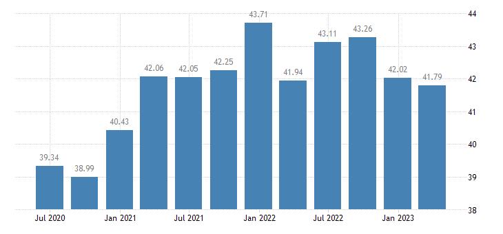 netherlands profit share of non financial corporations eurostat data