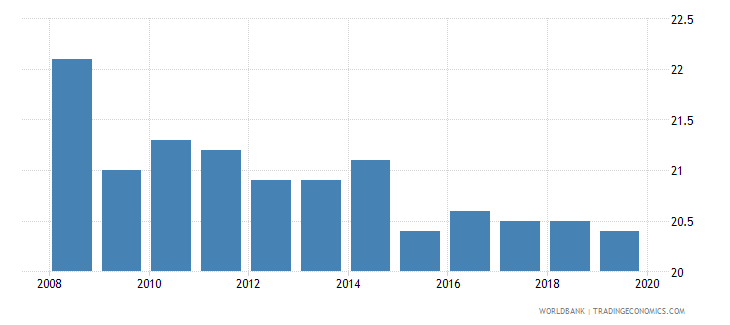 netherlands profit tax percent of commercial profits wb data