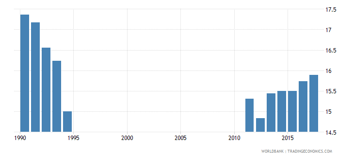 netherlands pupil teacher ratio in pre primary education headcount basis wb data