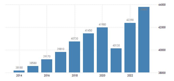 netherlands real gdp per capita eurostat data