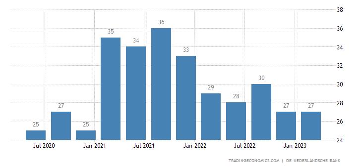 Netherlands Remittances