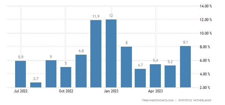 Netherlands Retail Sales YoY