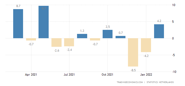 Netherlands Retail Sales MoM