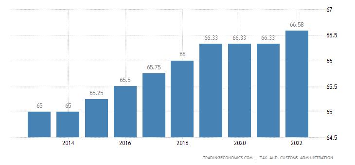 Netherlands Retirement Age - Men