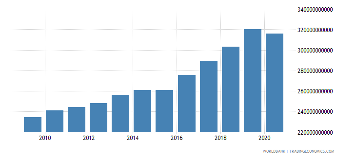 netherlands revenue excluding grants current lcu wb data