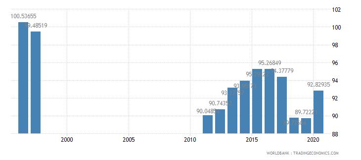 netherlands school enrollment preprimary female percent gross wb data