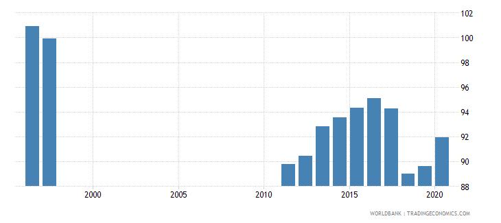 netherlands school enrollment preprimary percent gross wb data