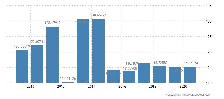 netherlands school enrollment secondary percent gross wb data