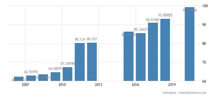 netherlands school enrollment tertiary female percent gross wb data