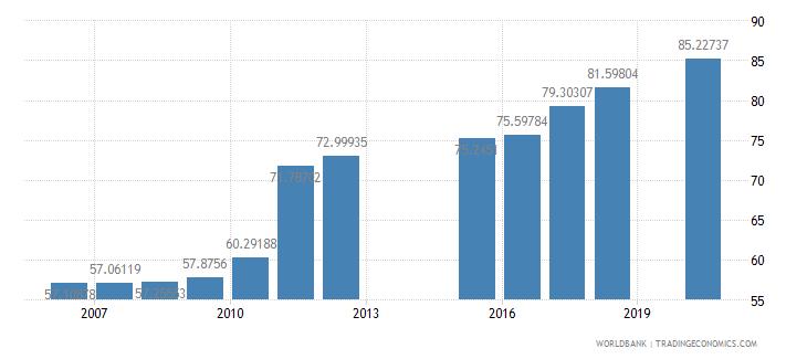 netherlands school enrollment tertiary male percent gross wb data