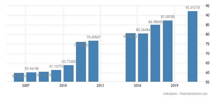 netherlands school enrollment tertiary percent gross wb data