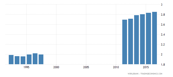 netherlands school life expectancy pre primary both sexes years wb data