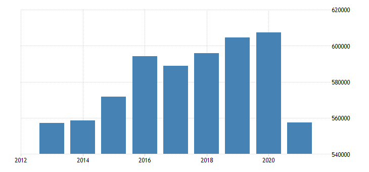 netherlands sea transport of goods eurostat data