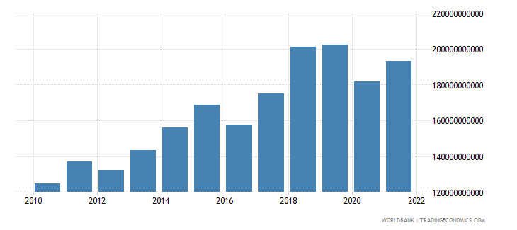 netherlands service exports bop us dollar wb data