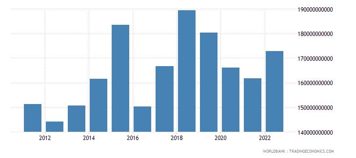 netherlands service imports bop us dollar wb data