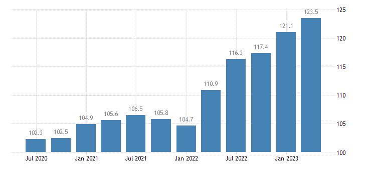netherlands service producer prices cargo hling eurostat data
