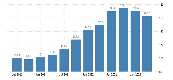 netherlands service producer prices sea coastal water transport eurostat data