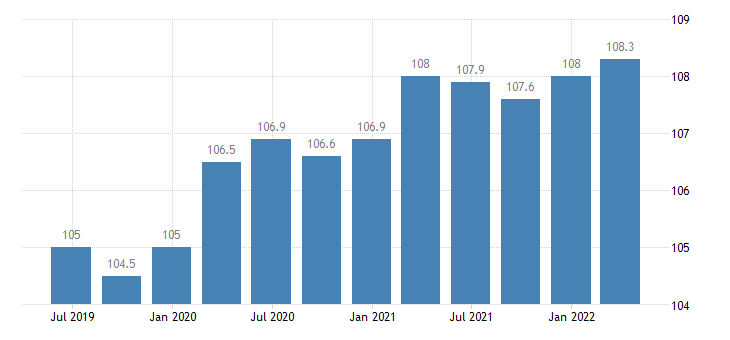 netherlands service producer prices warehousing storage eurostat data