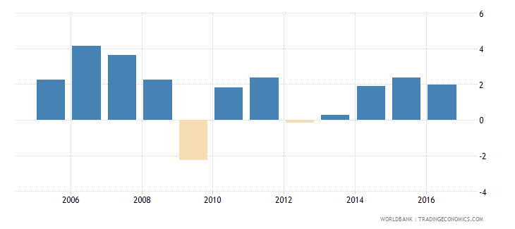 netherlands services etc  value added annual percent growth wb data
