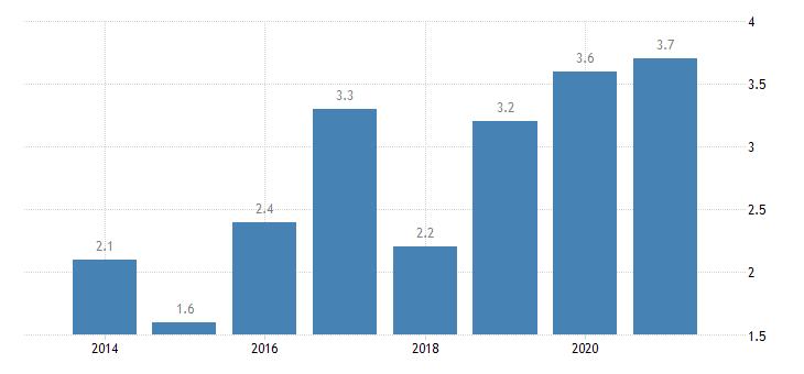 netherlands severe housing deprivation rate tenant rent at market price eurostat data