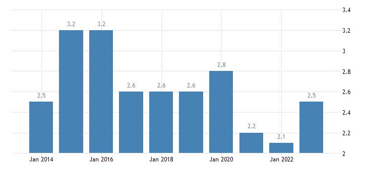 netherlands severe material deprivation rate eurostat data