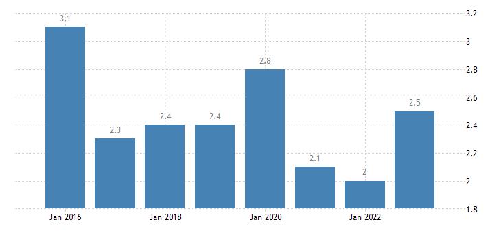 netherlands severe material deprivation rate males eurostat data
