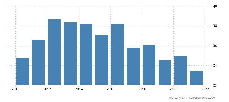 netherlands social contributions percent of revenue wb data