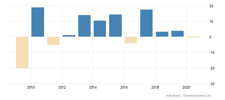 netherlands stock market return percent year on year wb data