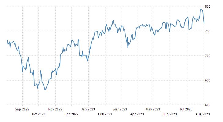 Netherlands Stock Market (AEX)