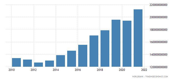 netherlands tax revenue current lcu wb data