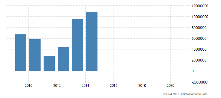 netherlands taxes on international trade current lcu wb data