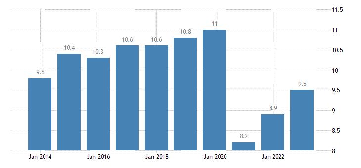 netherlands taxes on production imports less subsidies eurostat data