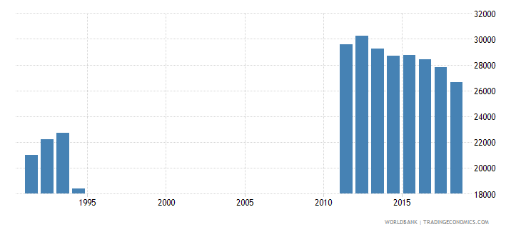 netherlands teachers in pre primary education female number wb data