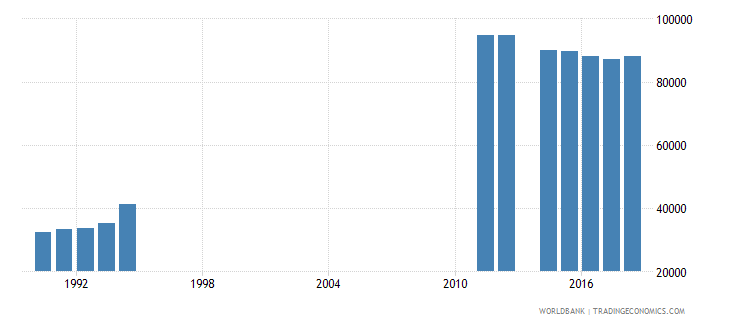 netherlands teachers in primary education female number wb data