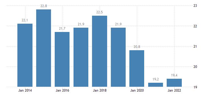 netherlands temporary employees eurostat data